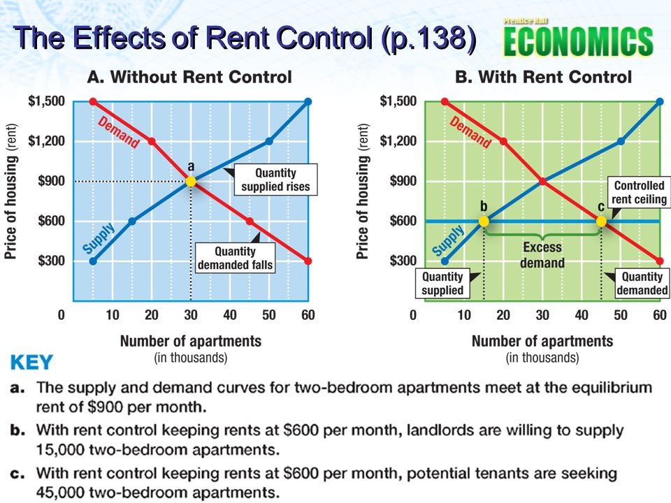 The Effects of Rent Control (p.138)