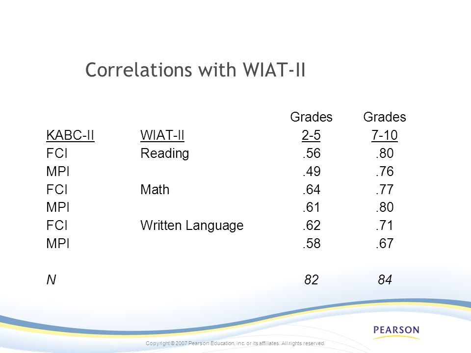 Correlations with WIAT-II