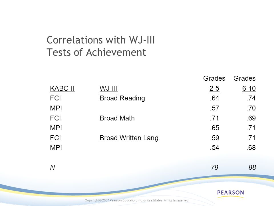 Correlations with WJ-III Tests of Achievement