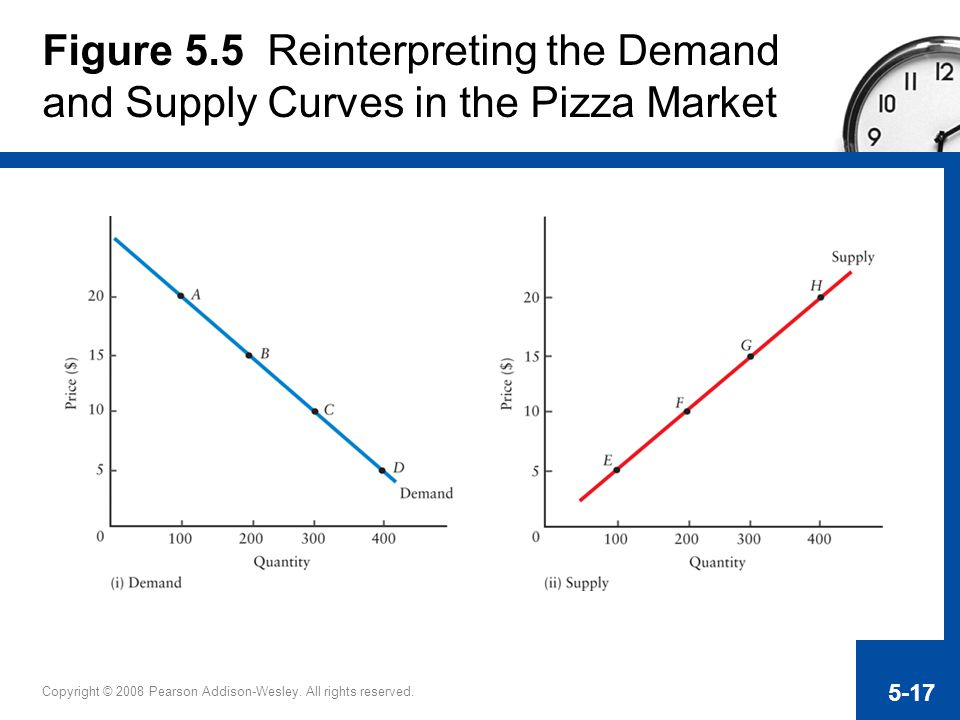 Figure 5.5 Reinterpreting the Demand and Supply Curves in the Pizza Market
