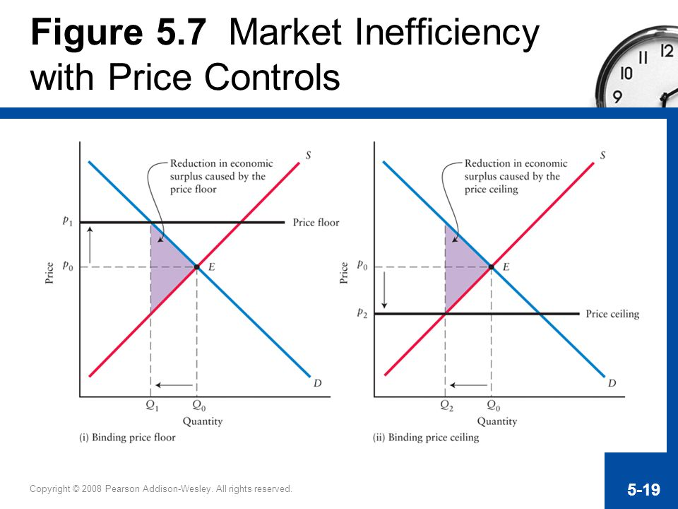 Figure 5.7 Market Inefficiency with Price Controls