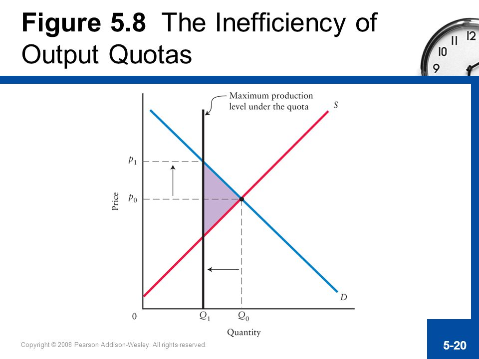 Figure 5.8 The Inefficiency of Output Quotas