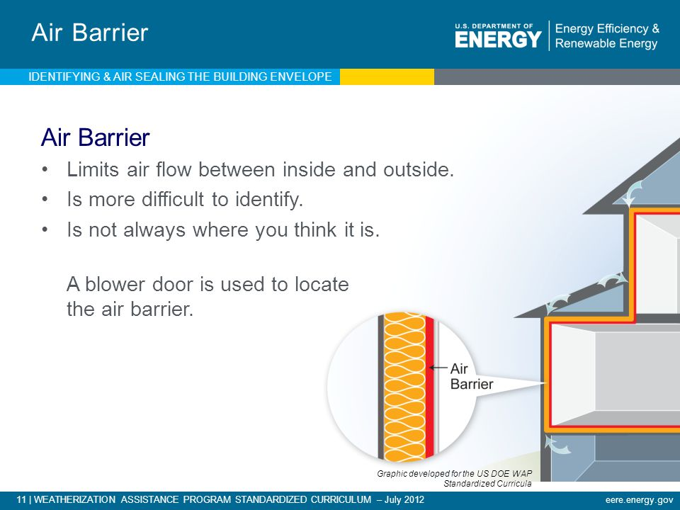 Air Barrier Air Barrier Limits air flow between inside and outside.