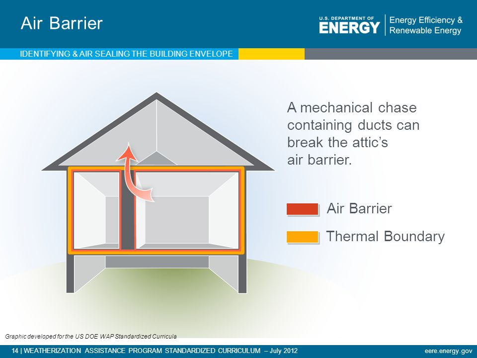 Air Barrier IDENTIFYING & AIR SEALING THE BUILDING ENVELOPE. A mechanical chase containing ducts can break the attic's air barrier.