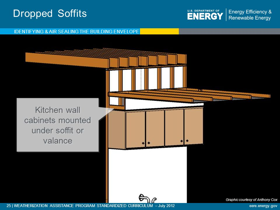 Kitchen wall cabinets mounted under soffit or valance