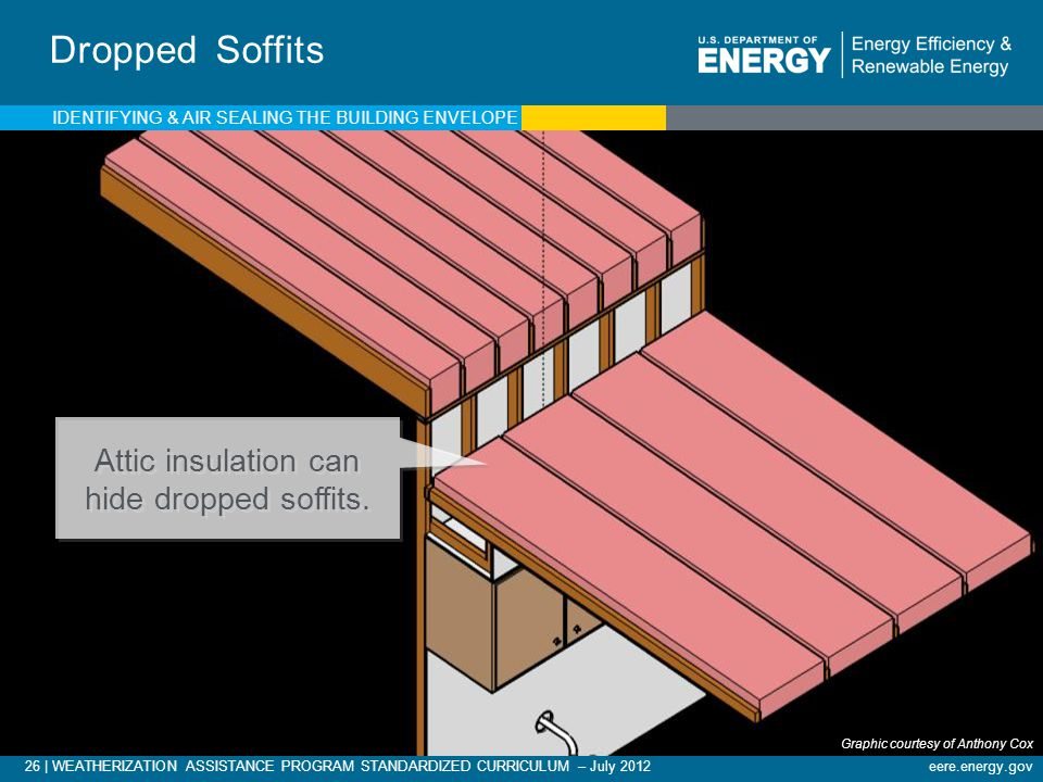 Attic insulation can hide dropped soffits.