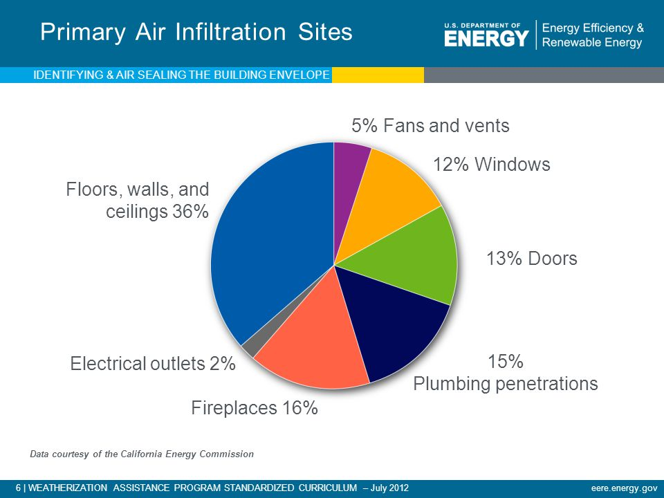 Primary Air Infiltration Sites