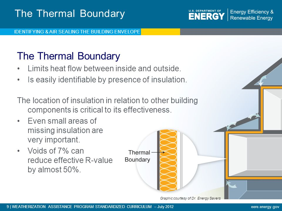 The Thermal Boundary The Thermal Boundary