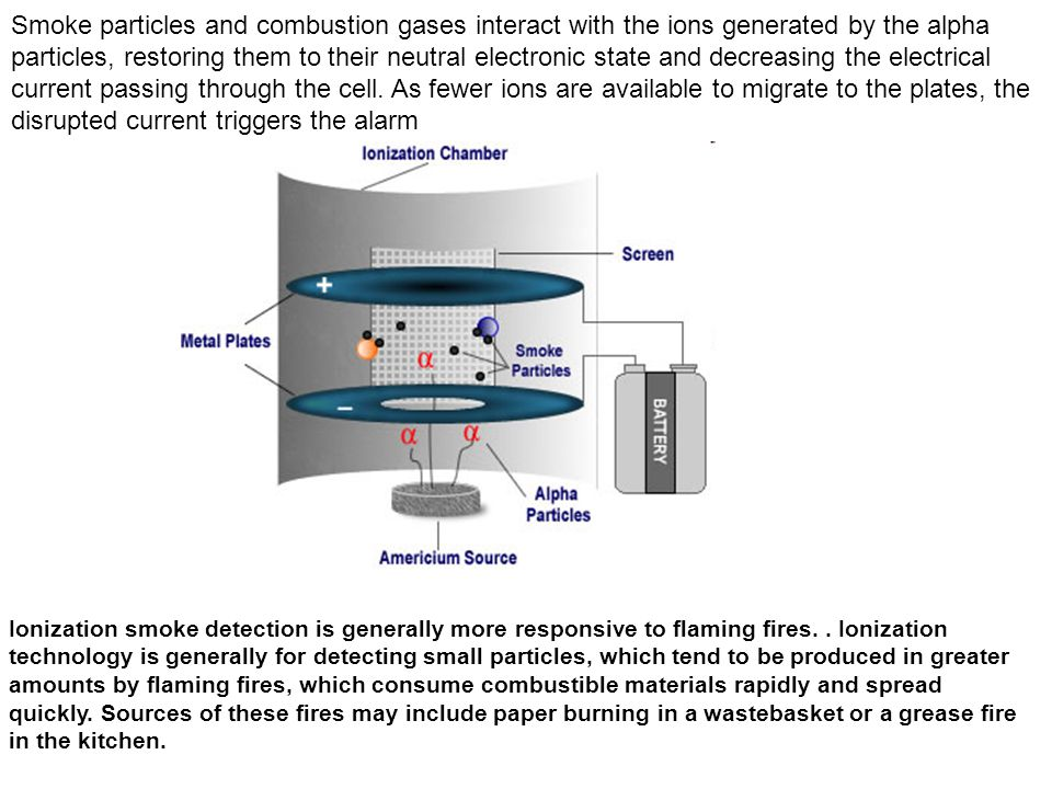 Smoke particles and combustion gases interact with the ions generated by the alpha particles, restoring them to their neutral electronic state and decreasing the electrical current passing through the cell. As fewer ions are available to migrate to the plates, the disrupted current triggers the alarm