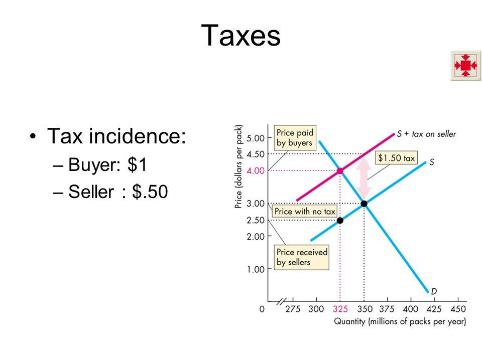 Taxes Tax incidence: Buyer: $1 Seller : $.50