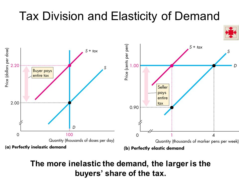 Tax Division and Elasticity of Demand