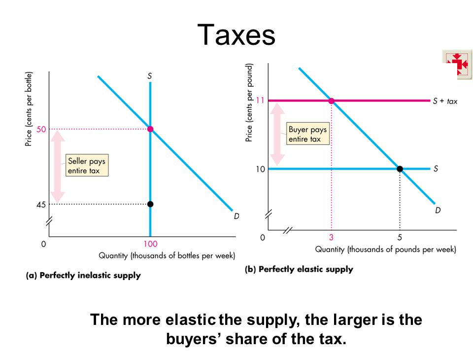 Taxes The more elastic the supply, the larger is the buyers' share of the tax.