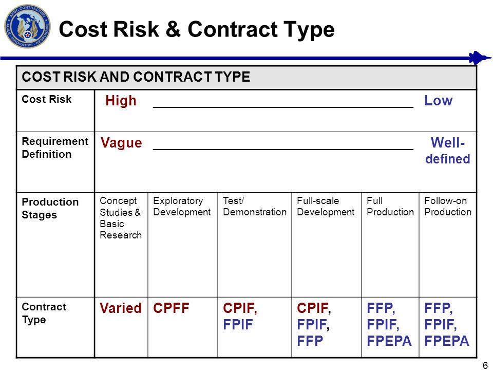 Cost Risk & Contract Type