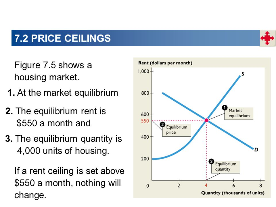 7.2 PRICE CEILINGS Figure 7.5 shows a housing market.