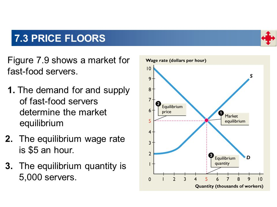 7.3 PRICE FLOORS Figure 7.9 shows a market for fast-food servers.