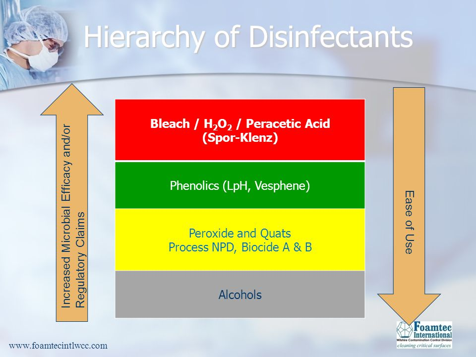 Bleach / H2O2 / Peracetic Acid