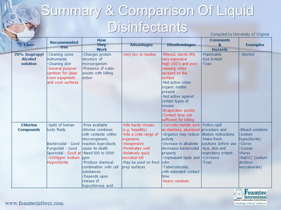 Summary & Comparison Of Liquid Disinfectants