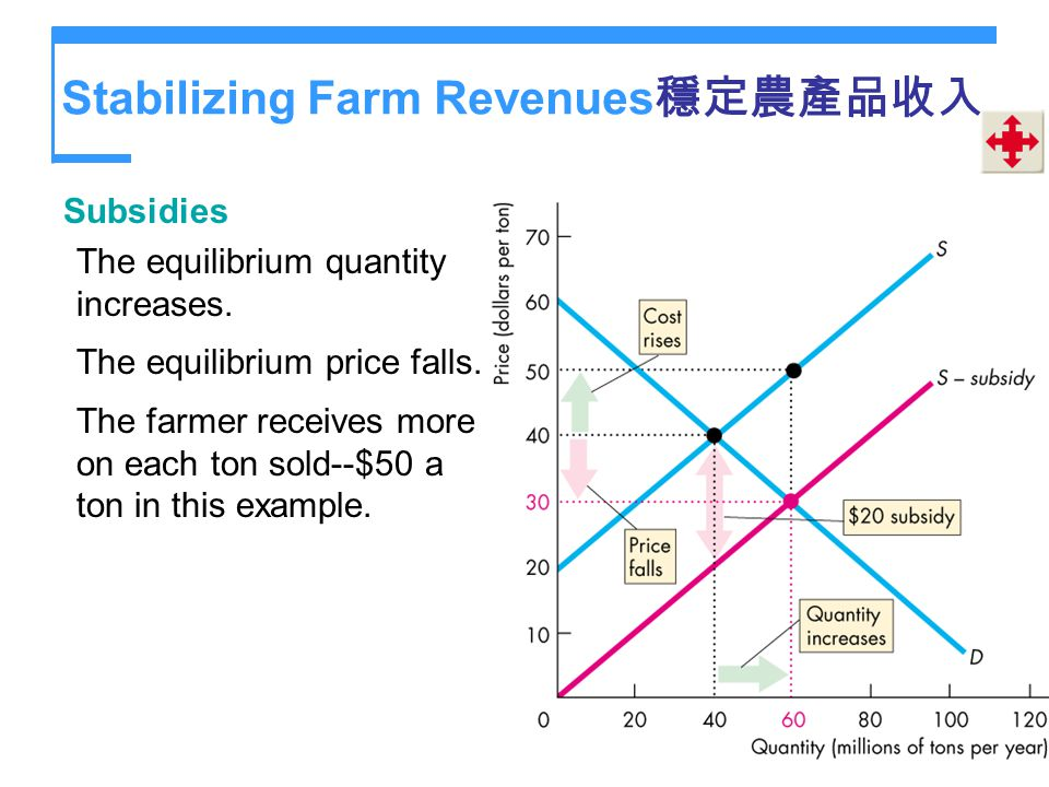 Stabilizing Farm Revenues穩定農產品收入