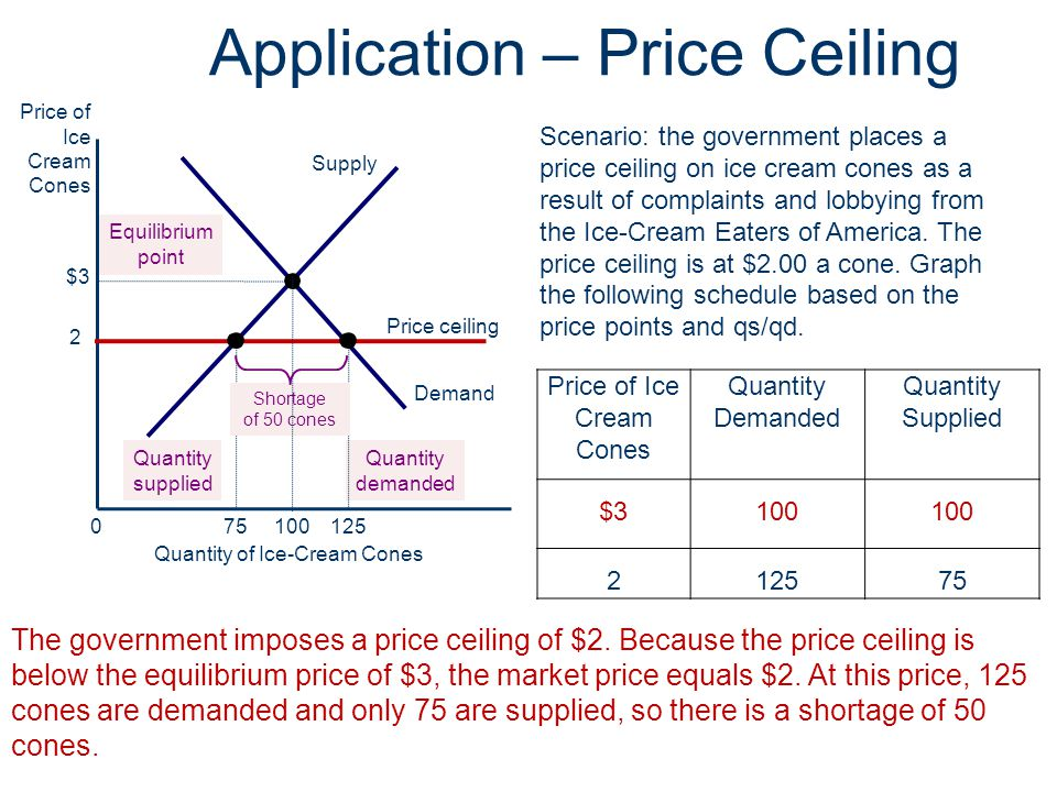 Application – Price Ceiling