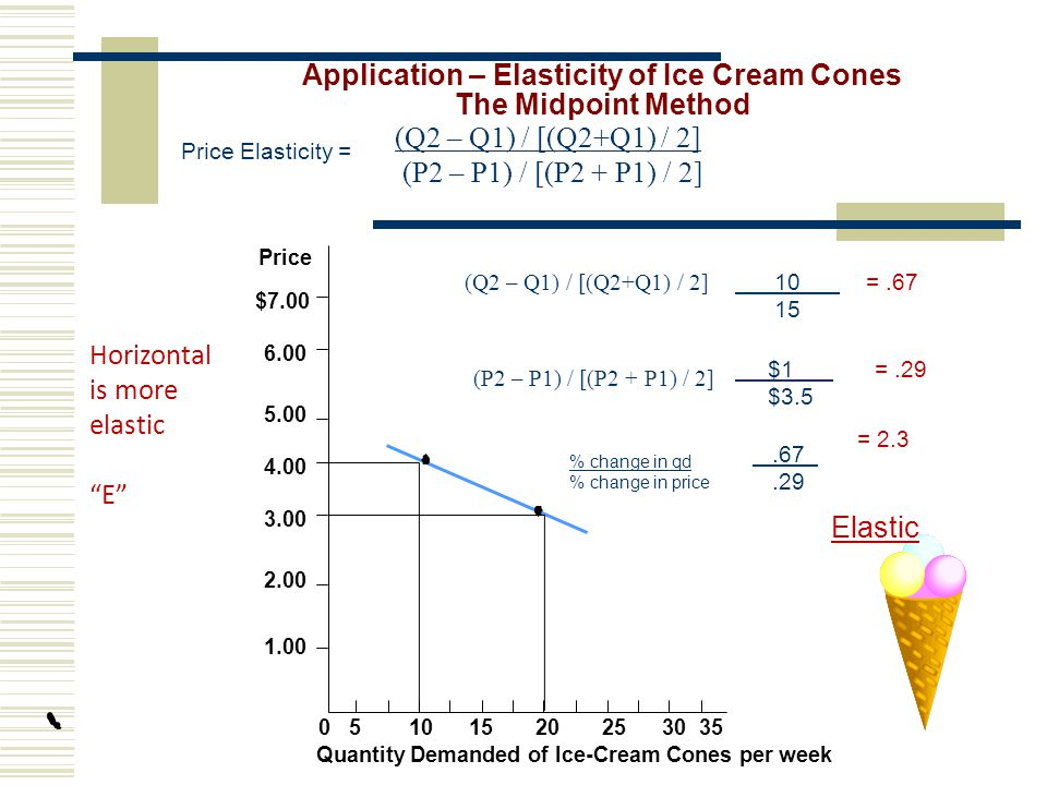 Application – Elasticity of Ice Cream Cones The Midpoint Method