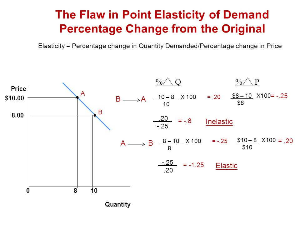 The Flaw in Point Elasticity of Demand Percentage Change from the Original