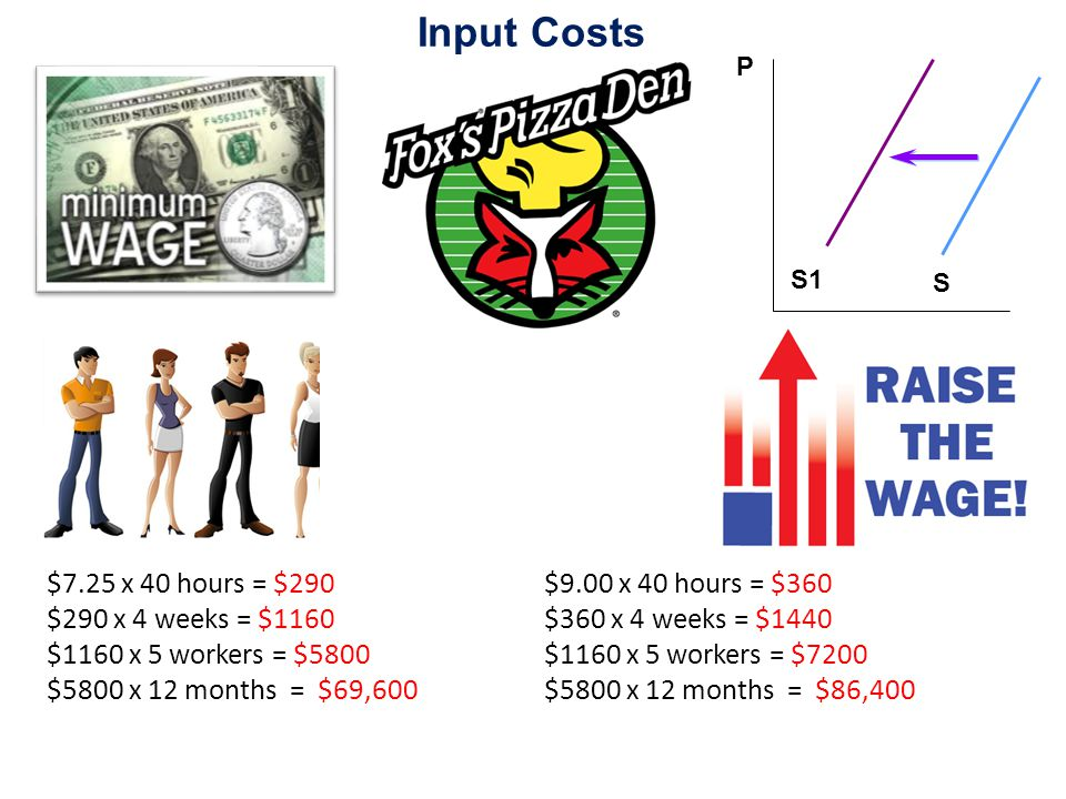 Input Costs $7.25 x 40 hours = $290 $290 x 4 weeks = $1160