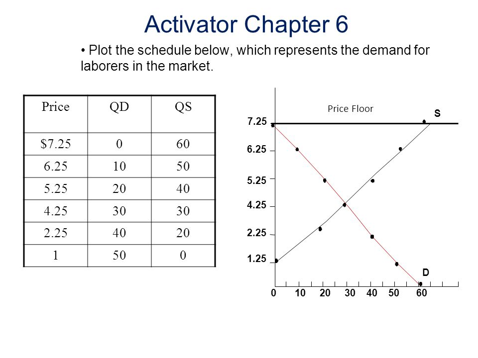 Activator Chapter 6 Plot the schedule below, which represents the demand for laborers in the market.