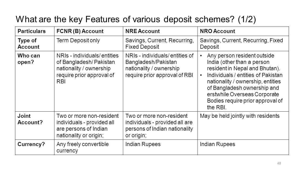 What are the key Features of various deposit schemes (1/2)