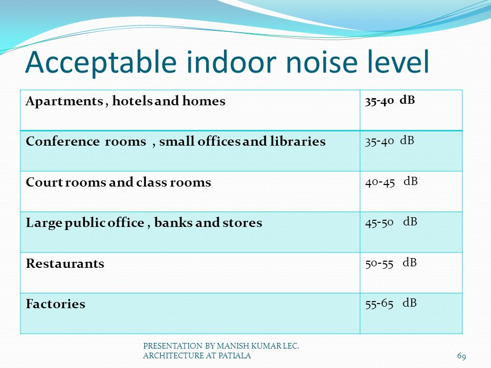 Acceptable indoor noise level
