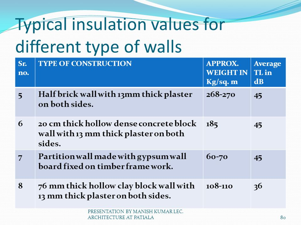 Typical insulation values for different type of walls