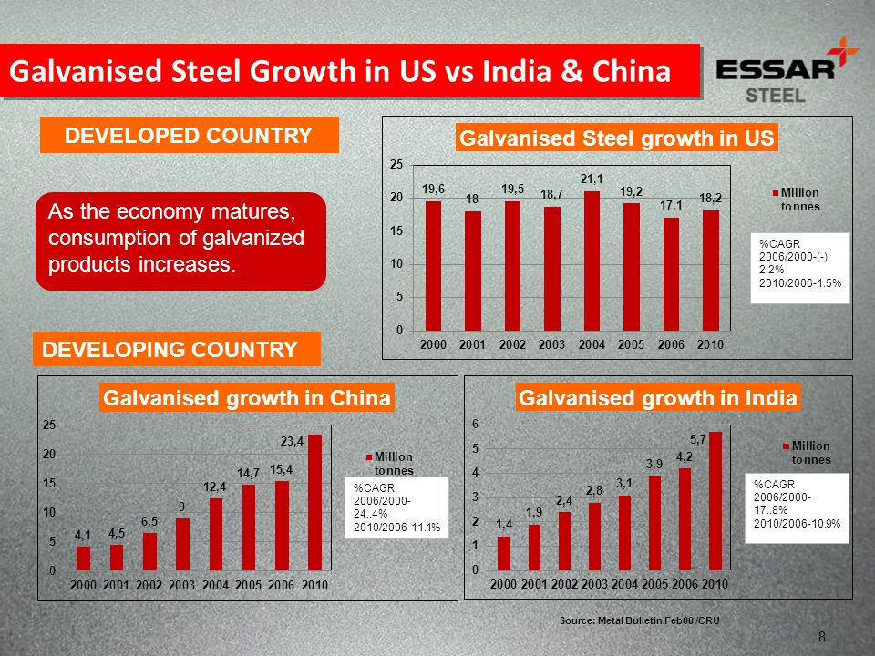 Galvanised Steel Growth in US vs India & China
