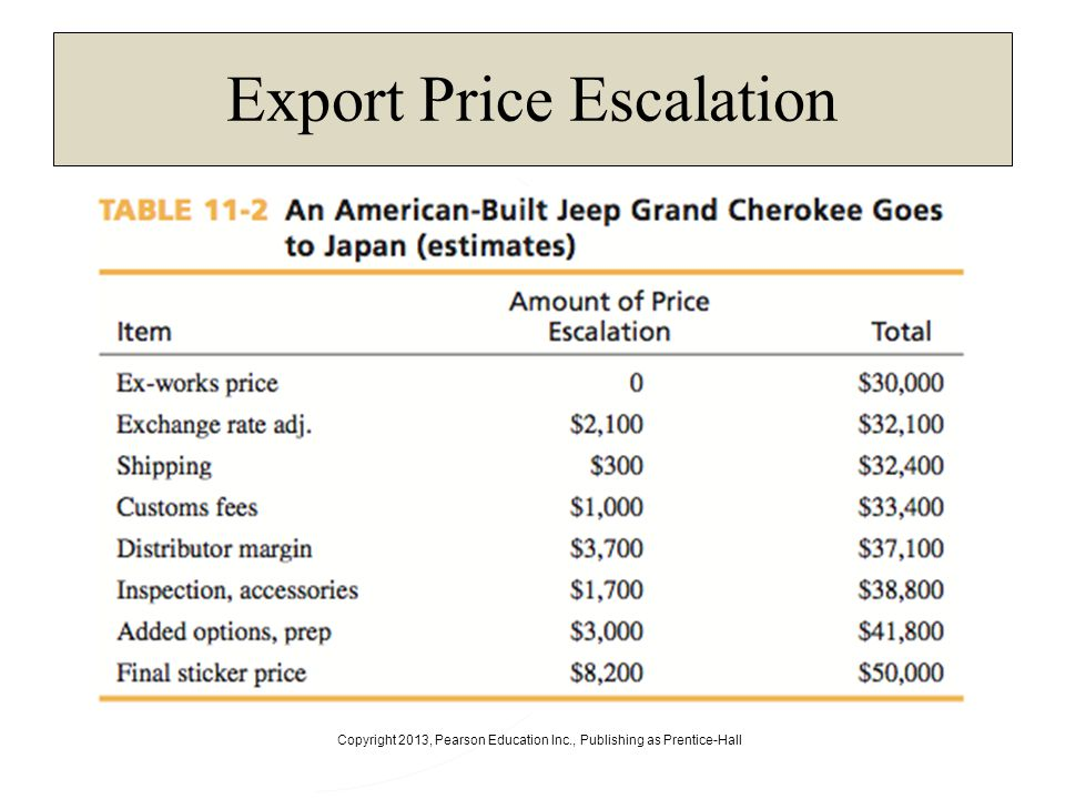 Export Price Escalation