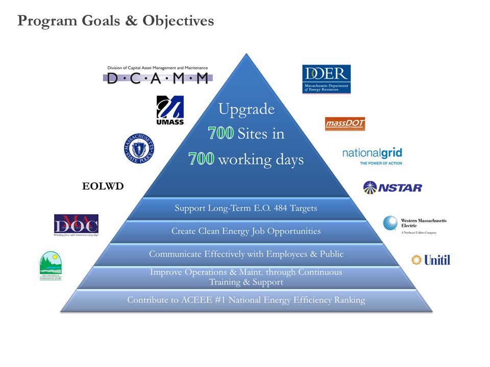 Program Goals & Objectives
