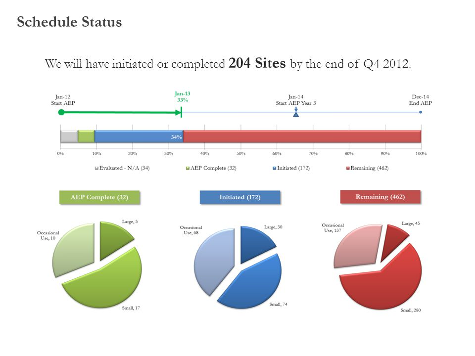 We will have initiated or completed 204 Sites by the end of Q4 2012.