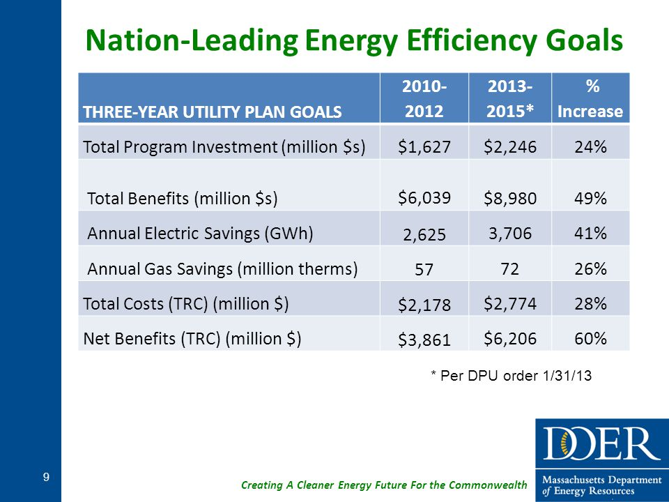 Nation-Leading Energy Efficiency Goals