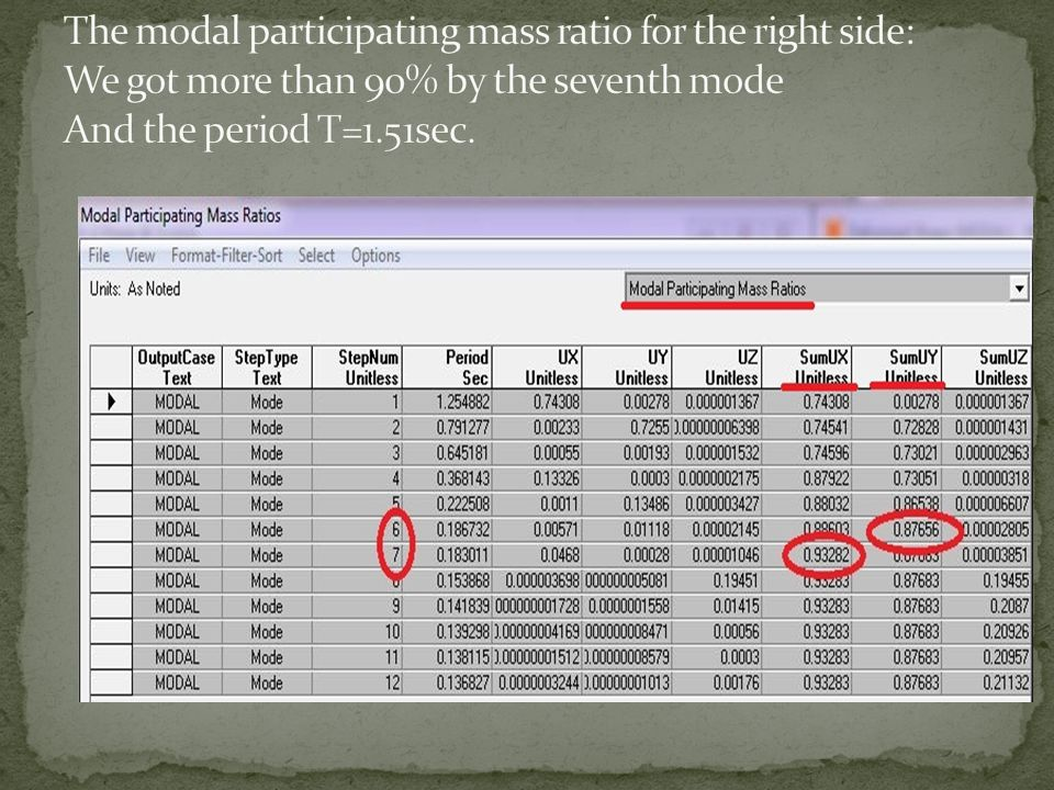 The modal participating mass ratio for the right side: We got more than 90% by the seventh mode And the period T=1.51sec.