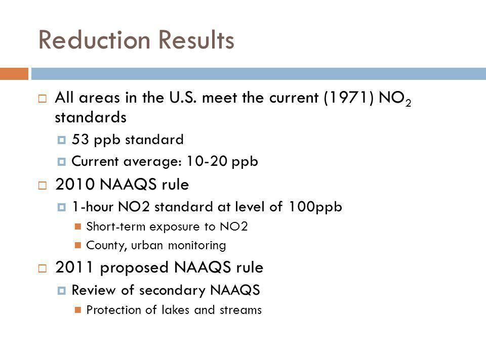 Reduction Results All areas in the U.S. meet the current (1971) NO2 standards. 53 ppb standard. Current average: 10-20 ppb.