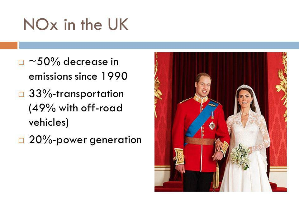 NOx in the UK ~50% decrease in emissions since 1990
