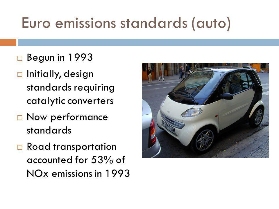 Euro emissions standards (auto)