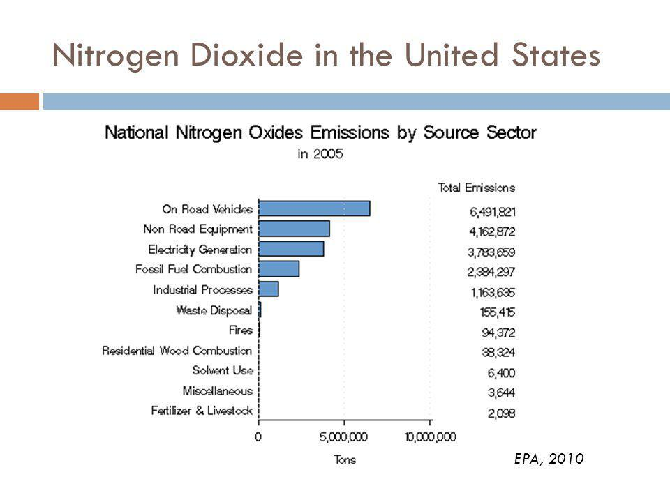 Nitrogen Dioxide in the United States