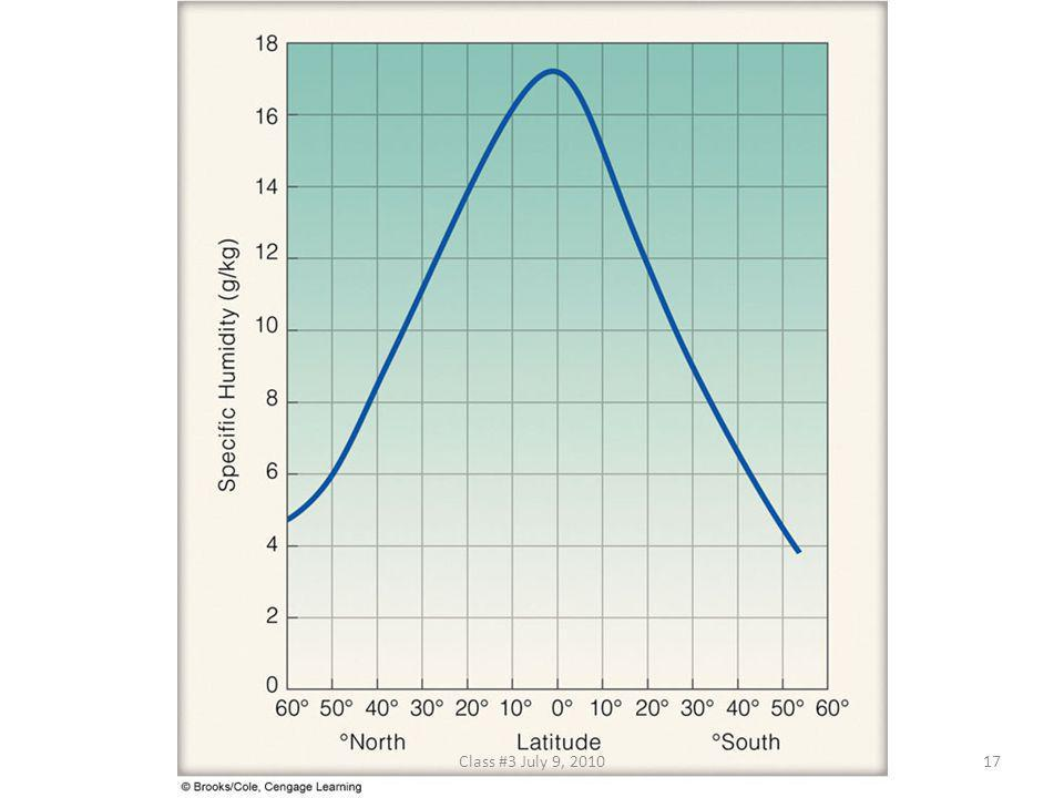 FIGURE 4.9 The average specific humidity for each latitude. The