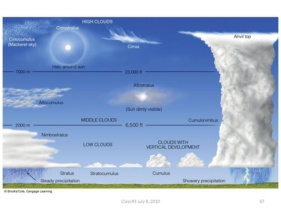 FIGURE 5.24 A generalized illustration of basic cloud types based on height above the surface and vertical development.