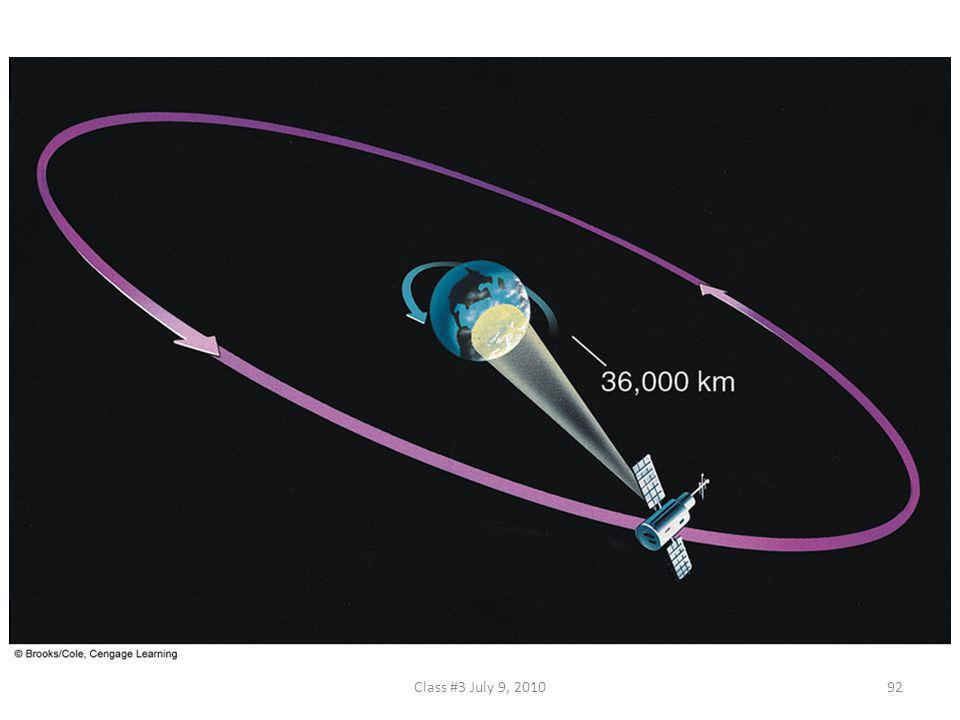 FIGURE 5.32 The geostationary satellite moves through space at