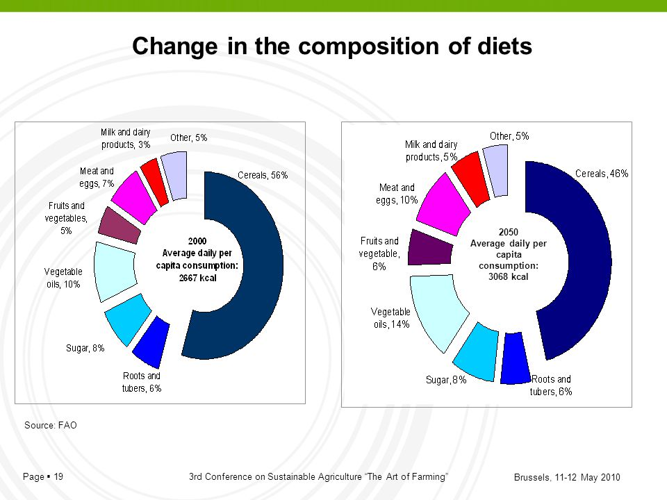 Change in the composition of diets