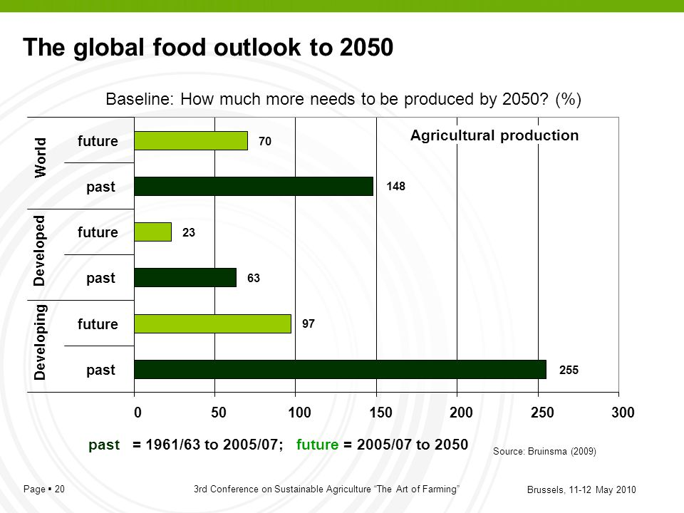 The global food outlook to 2050