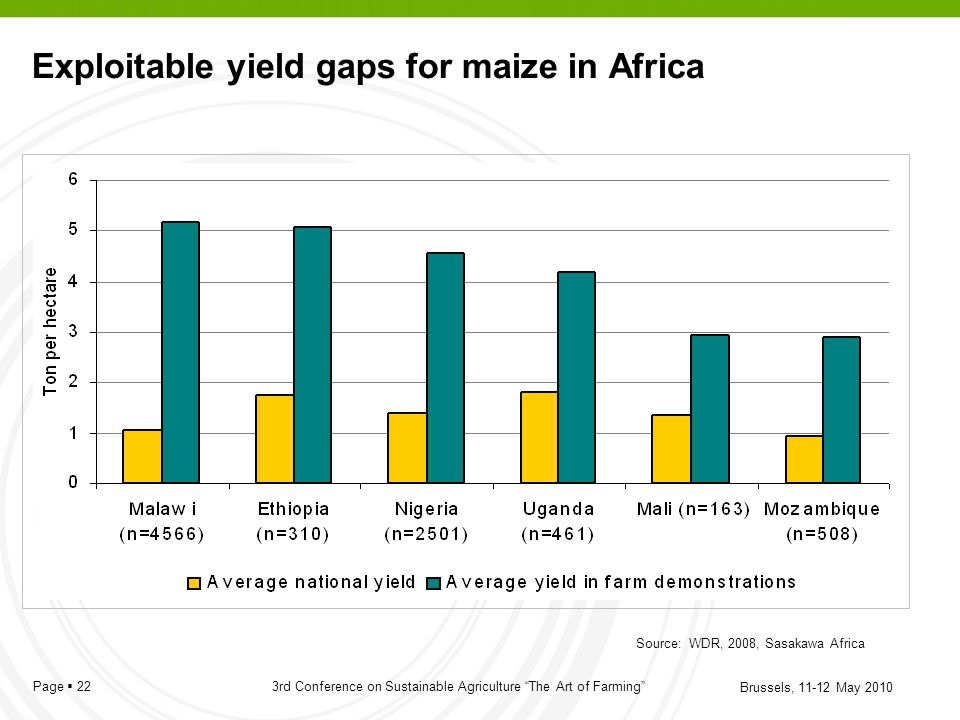 Exploitable yield gaps for maize in Africa