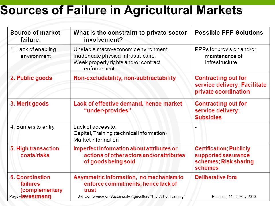 Sources of Failure in Agricultural Markets