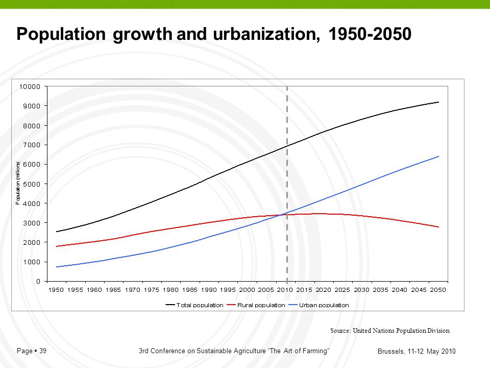Population growth and urbanization, 1950-2050