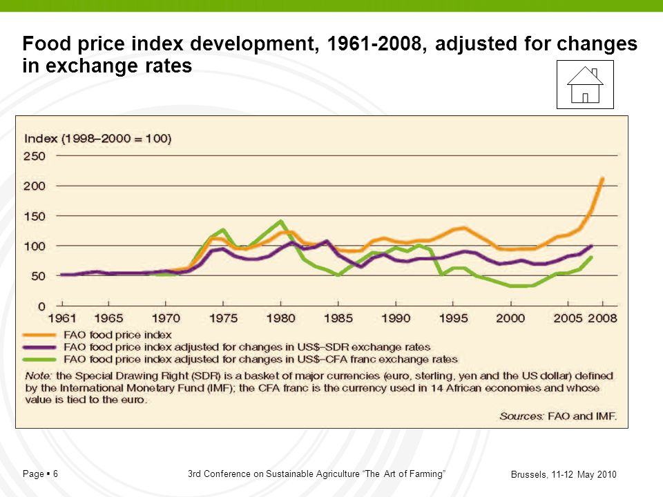 Food price index development, 1961-2008, adjusted for changes in exchange rates