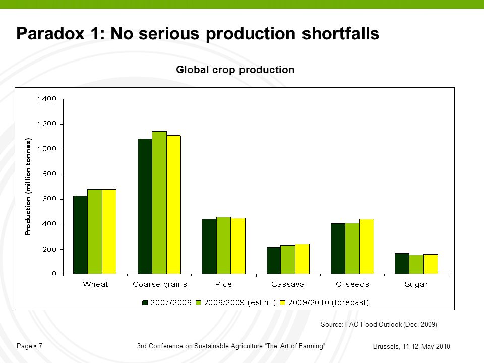 Paradox 1: No serious production shortfalls